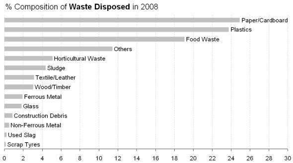 waste-disposed