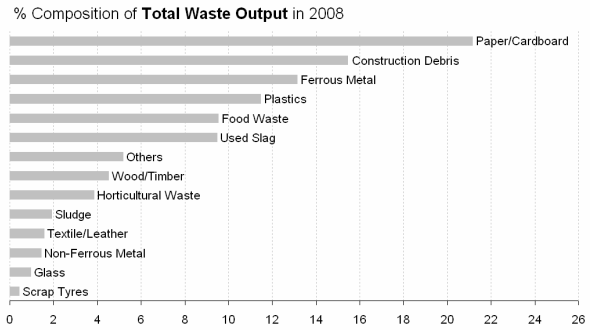 waste-output
