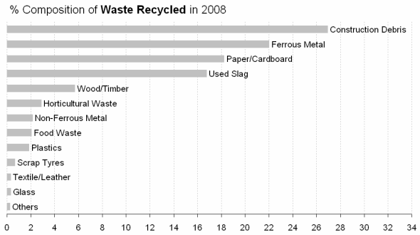 waste-recycled