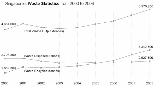 2008 Waste Statistics and Current Waste Situation in Singapore ...