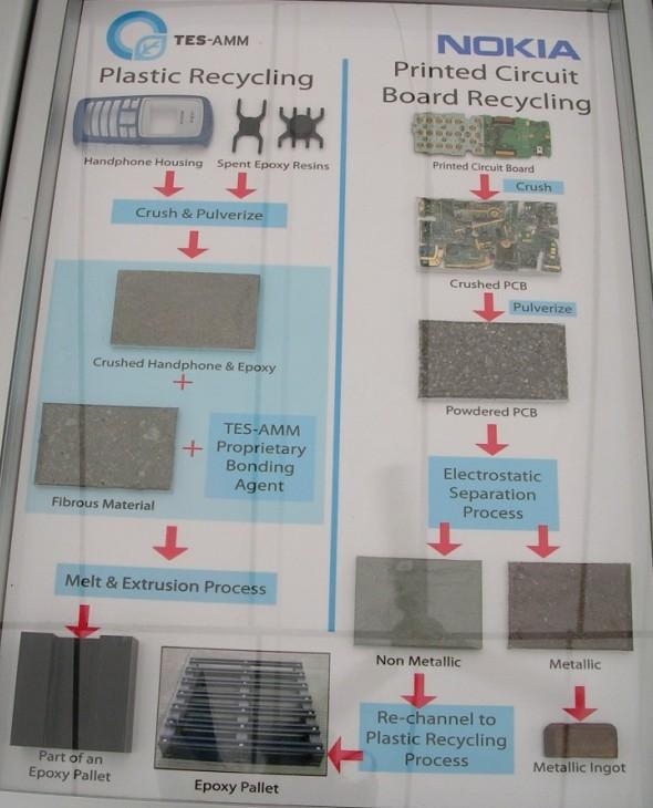 4 nokia handphone recycling