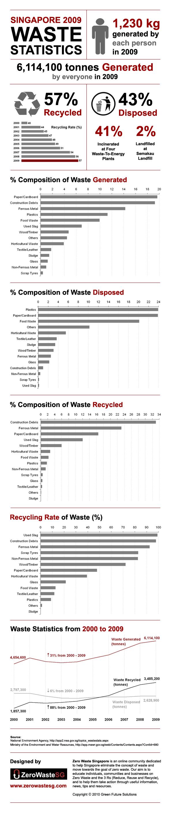 Singapore 2009 Waste Statistics
