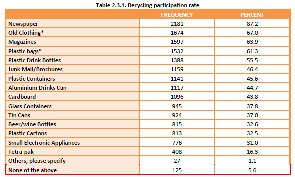 Household Recycling Study - Recycling participation rate