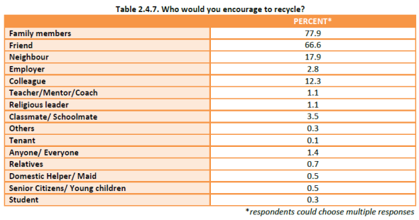 Household Recycling Study - encourage to recycle