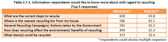 Household Recycling Study - know more about recycling