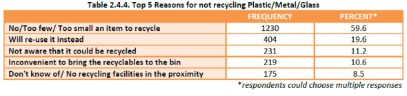 Household Recycling Study - reasons for not recycling non-paper