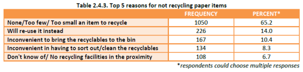 Household Recycling Study - reasons for not recycling paper