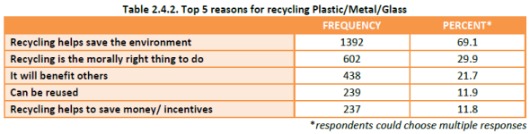 Household Recycling Study - reasons for recycling non-paper
