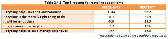 Household Recycling Study - reasons for recycling paper