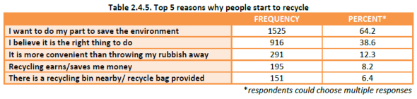 Household Recycling Study - reasons why people start to recycle