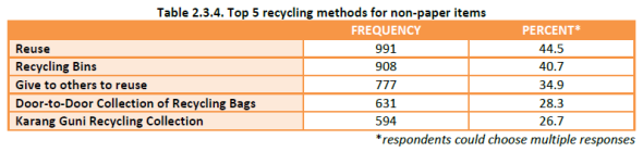 Household Recycling Study - recycling methods for non-paper