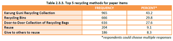 Household Recycling Study - recycling methods for paper