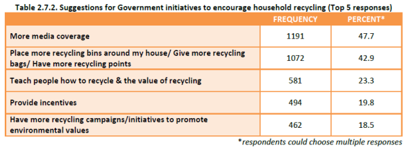 Household Recycling Study - suggestions to encourage recycling