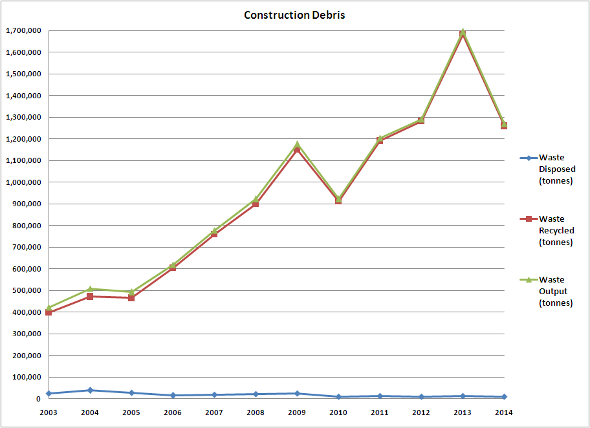 Construction Debris 2003-2014