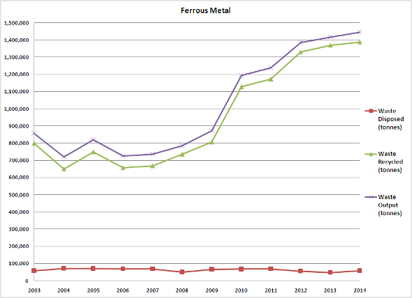 Ferrous Metal 2003-2014