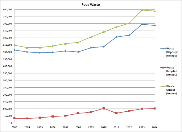 Singapore Waste Statistics from 2003 to 2014 | Zero Waste