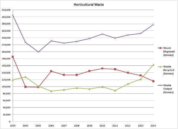 Horticultural Waste 2003-2014