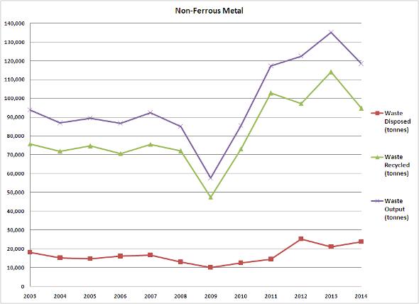 Non-Ferrous Metal 2003-2014