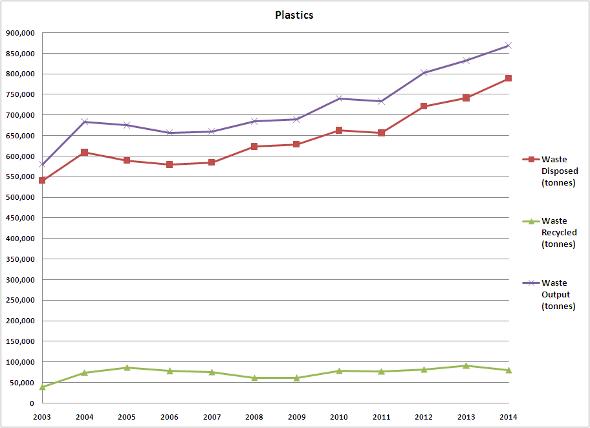 Plastics 2003-2014