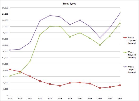 Scrap Tyres 2003-2014