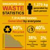 Singapore Waste Statistics from 2003 to 2014