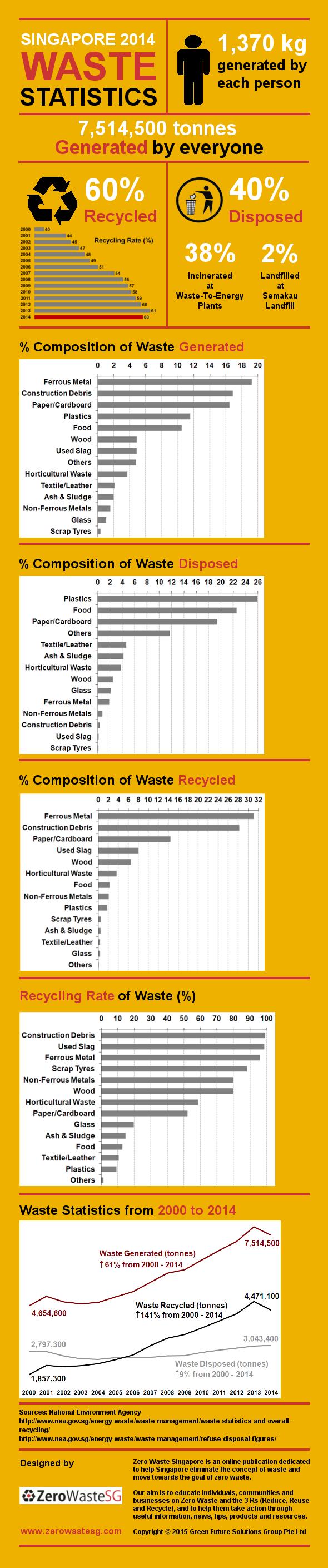 Singapore Waste Statistics 2014