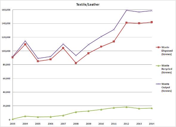 Textile/Leather 2003-2014