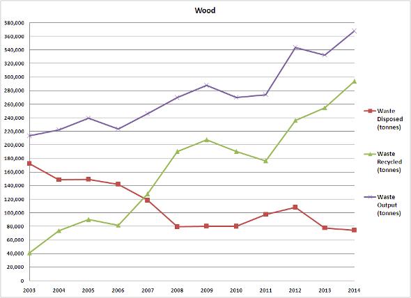 Wood 2003-2014