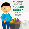 How Much Food Do You Waste In Singapore?