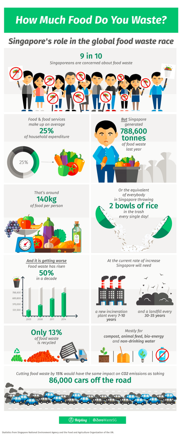 How much food do you waste in Singapore