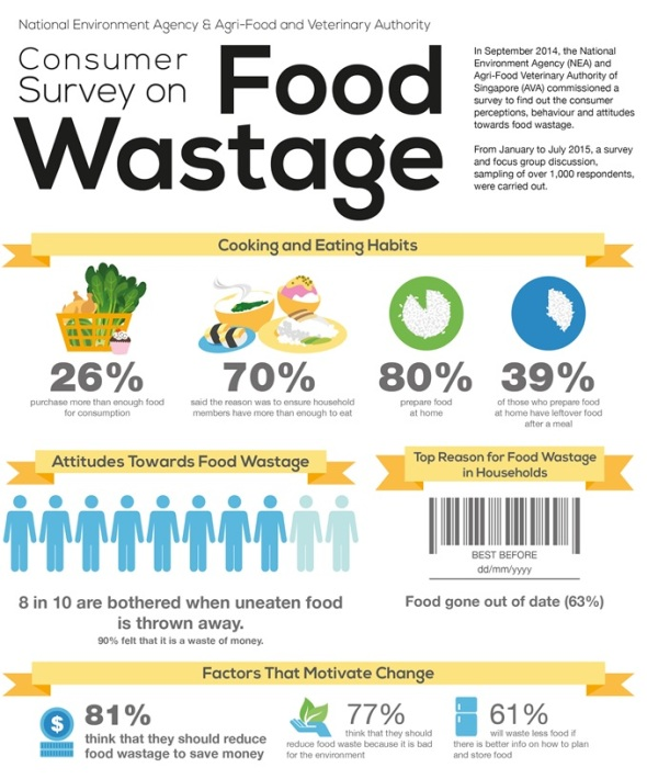 Consumer Survey on Food Wastage